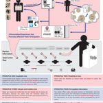 Personal Voting Guidance System  poster