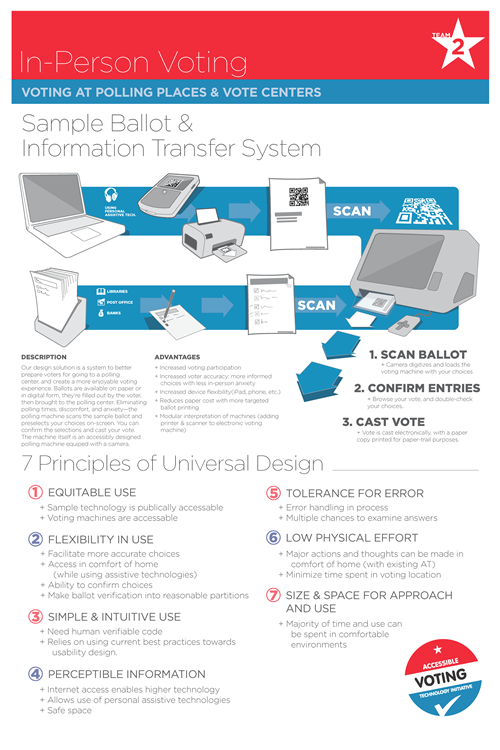 Concept 2 (January) Sample Ballot & Information Transfer System