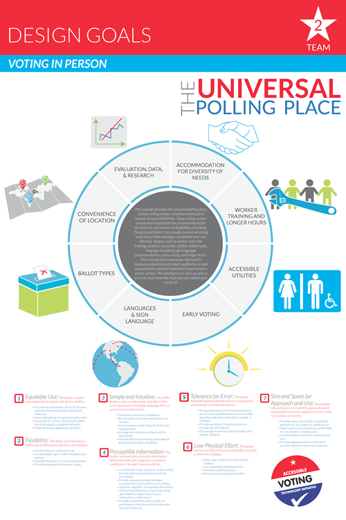 Universal Polling Place poster