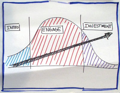 A diagram of engagement