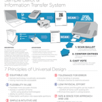 Sample Ballot & Information Transfer System