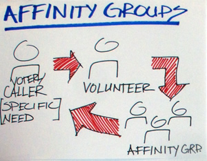 Volunteers can connect a voter/caller with a specific need to a peer affinity group who can answer questions.