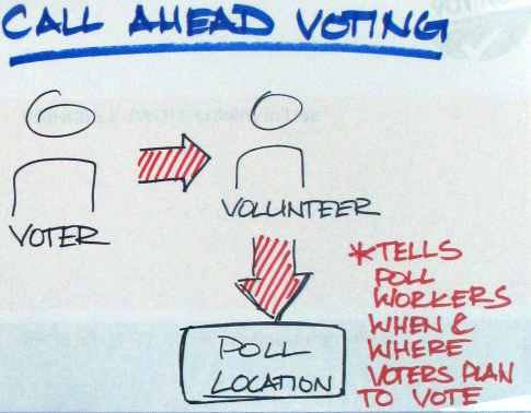 Diagram of the concept, with volunteers linking the voters and polling locations